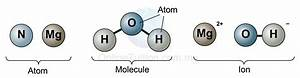 Particulate Nature of Matter | SPM Chemistry Form 4/Form 5 ...