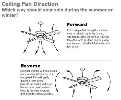 what direction should a ceiling fan turn in the winter two men and a little farm ceiling fan direction winter summer