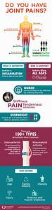 Do You Have Joint Pains   Arthritis  U2013 Infographic