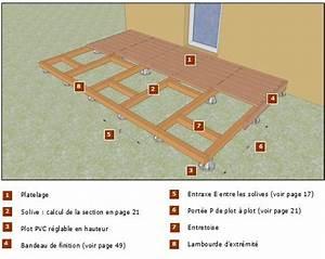 Plot Plastique Terrasse : les plots plastique ~ Edinachiropracticcenter.com Idées de Décoration