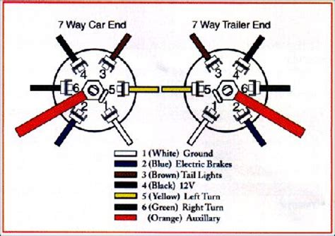Dodge 7 Pin Trailer Wiring Diagram To 4 Wire by Dodge Trailer Wiring Diagram Images Truck