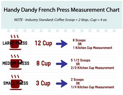 You can use a ratio of anywhere from 1:7, all the way to 1:20. How to Use a French Press | French press measurements, French press coffee recipe, Measurement chart
