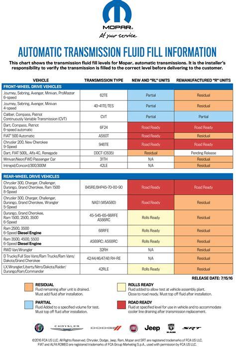 types of jeeps chart automatic transmission fluid fill information mopar