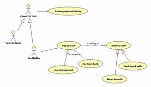 Uml - Ideal Example Of A Use Case Diagram