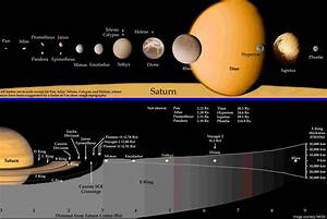 Color of Saturn Planet - Pics about space