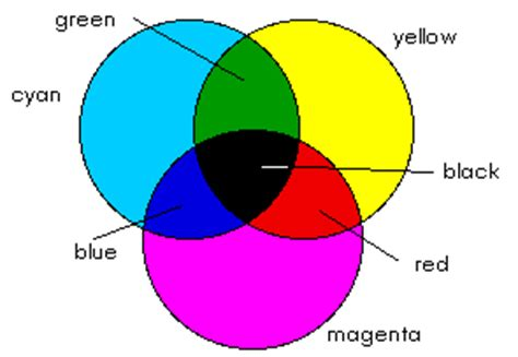 what color does black and yellow make color and vision