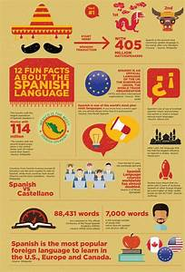 12 Fun Facts about the Spanish Language. Learn Spanish ...