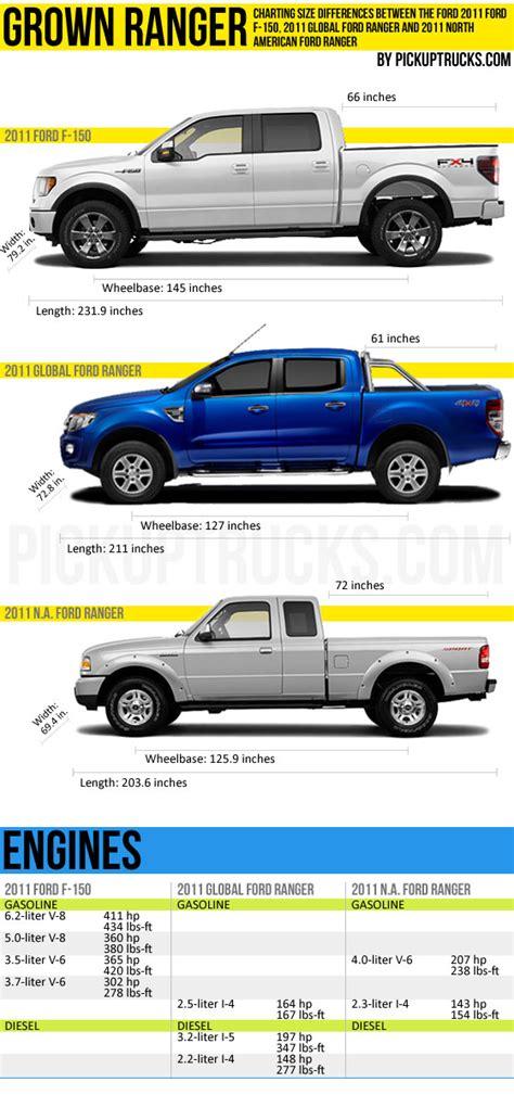 grown ranger measuring    global ford ranger