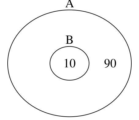 Error When Trying Create Venn Diagrams Using