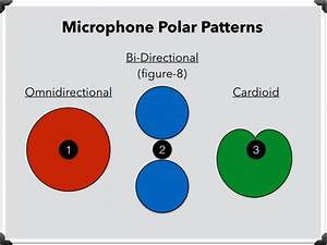 Microphone Polar Patterns  Cardioid  Omnidirectional  Figure