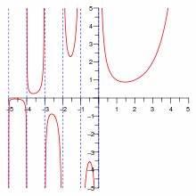 Gammafunktion Berechnen : gammafunktion wikipedia ~ Themetempest.com Abrechnung