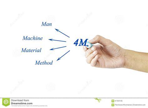 Hand Writing Element Of 4m (man, Machine, Material, Method