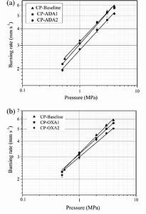 Solid Propellant Linear Burning Rates Measured In A