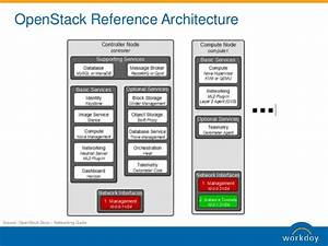 Openstack opencontrail in production for Openstack reference architecture