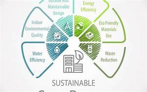 Green Construction Concepts