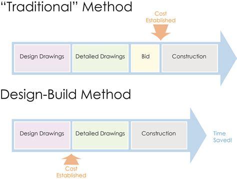 design bid build what is design build ne design build