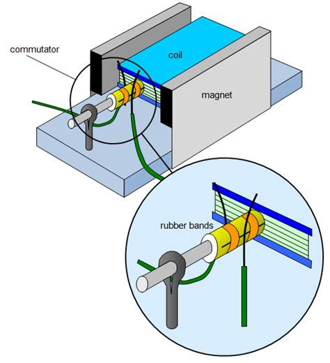 Electric Motor Diagram by Schoolphysics Welcome