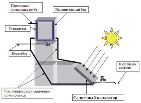Установка монтаж солнечных коллекторов. Выбор коллектора. Расчет площади