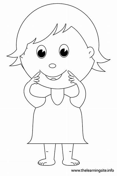 Mouth Outline Parts Coloring Flashcard Pointing Eyes