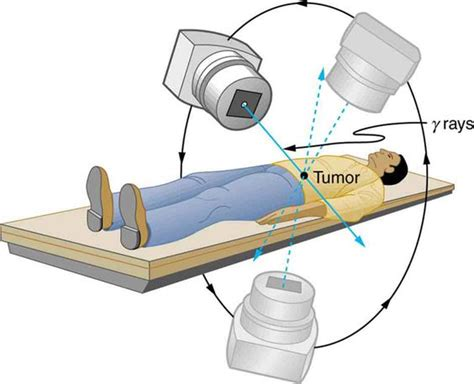 Gamma Radiation Can Be Used In Radiotherapy To Treat