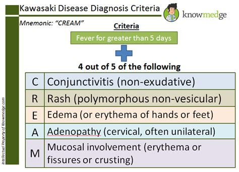 Kawasaki Disease Diagnosis by Mnemonic For Kawasaki Disease