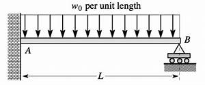 Solved  The Figure Shows A Beam Ab Of Length L And Flexura