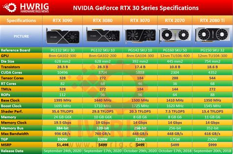 Nvidia RTX 3070 Specs And Impressive Gaming Performance