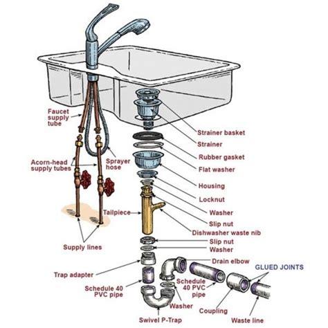 kitchen sink drain gasket kitchen sink drain gasket akomunn com