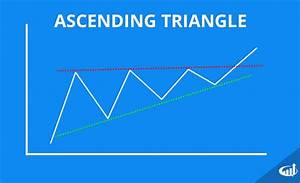 Stock Market Volume Chart 2016 Triangle Chart Patterns Ascending Descending And