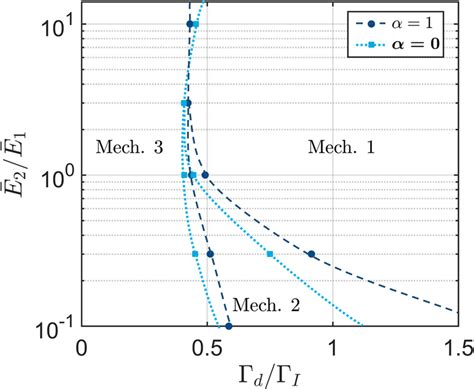 Cracking in a bilayer system with layers of equal ...