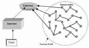 A Comprehensive Review Of Simulation Tools For Wireless