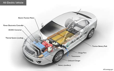 electric vehicles battery battery electrical vehicle bev anatomy el engineering