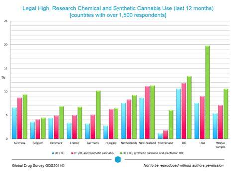 The Global Drug Survey 2014 Findings