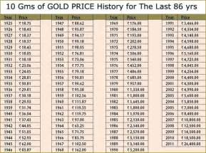 rate of gold forex trading