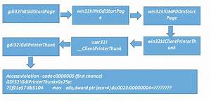 Root Cause Analysis Of Windows Kernel Uaf Vulnerability