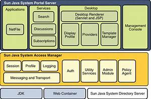 Software Architecture  Sun Java System Portal Server 7 Developer U0026 39 S Guide