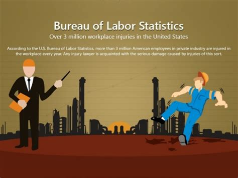 bureau of statistics us bureau of labor statistics 3 million workplace