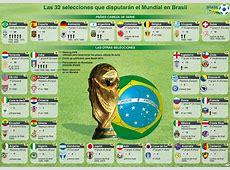 Añade el Fixture del Mundial Brasil 2014 a tu calendario