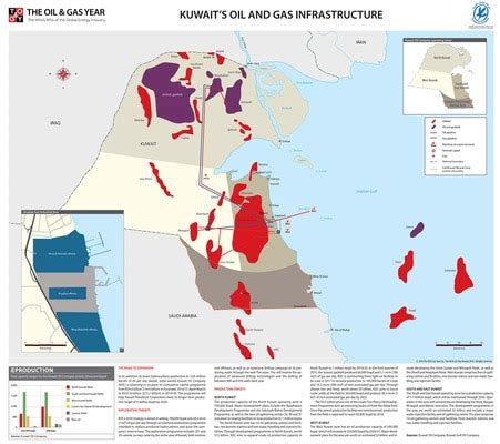 kuwait oil gas infrastructure oil gas year