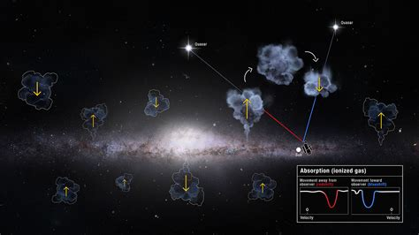Unexplained Surplus Gas Flowing Into Our Home Galaxy