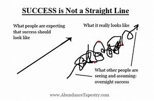 Success is not a Straight Line, Surrender Your Expectations