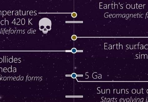 This Timeline Shows The Entire History of The Universe ...