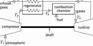 3 Flow Diagram Of A Gas Turbine Power Plant With