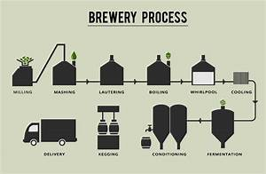 Brewery  U00bb Starker Fresh Beer