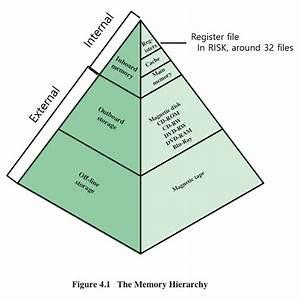 Akpil U0026 39 S Programming Story  Computer Architecture  Chap4