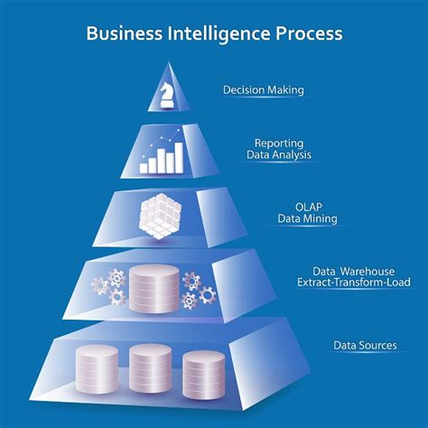 Business Intelligence 101  Fingent Blog