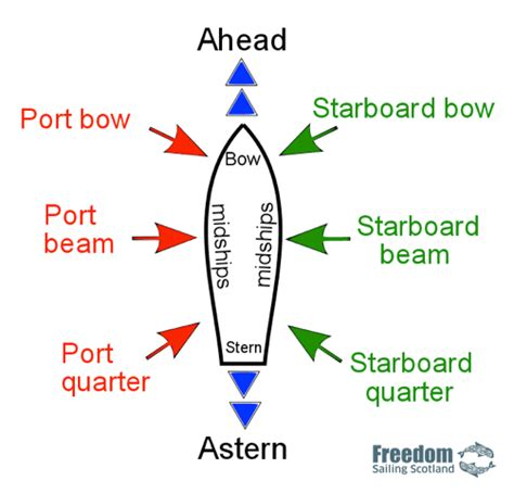 Bow Of Boat Port Side by Port Side Of Boat Diagram 25 Wiring Diagram Images