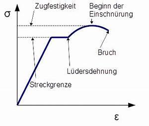 Hauptspannungen Berechnen : nichtlinearit tvergleichsspannung vergleichsspannung ~ Themetempest.com Abrechnung