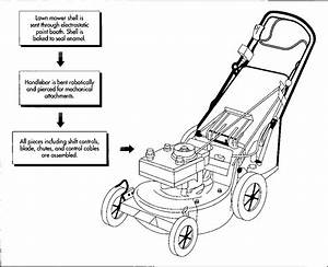 Toro Lawn Mower Manual