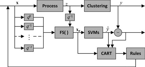 Clas Lifier Block Diagram by Fig 9 Block Diagram Of Transparency Of The Fuzzy Based